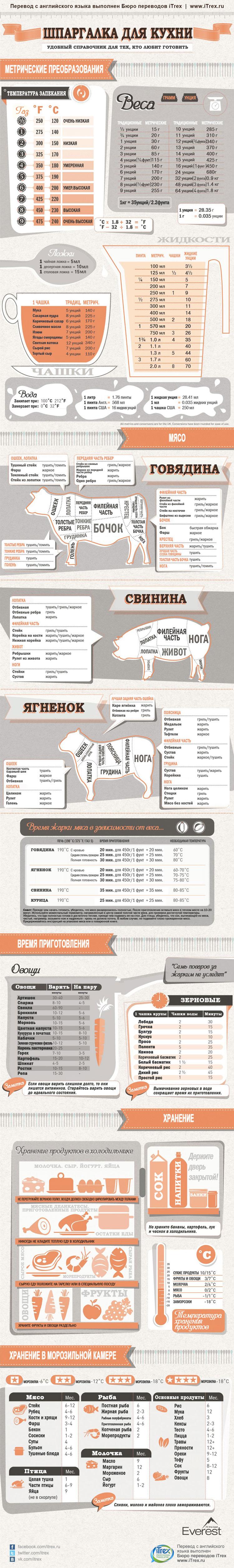 Кулинарная Шпаргалка для кухни. Инфографика