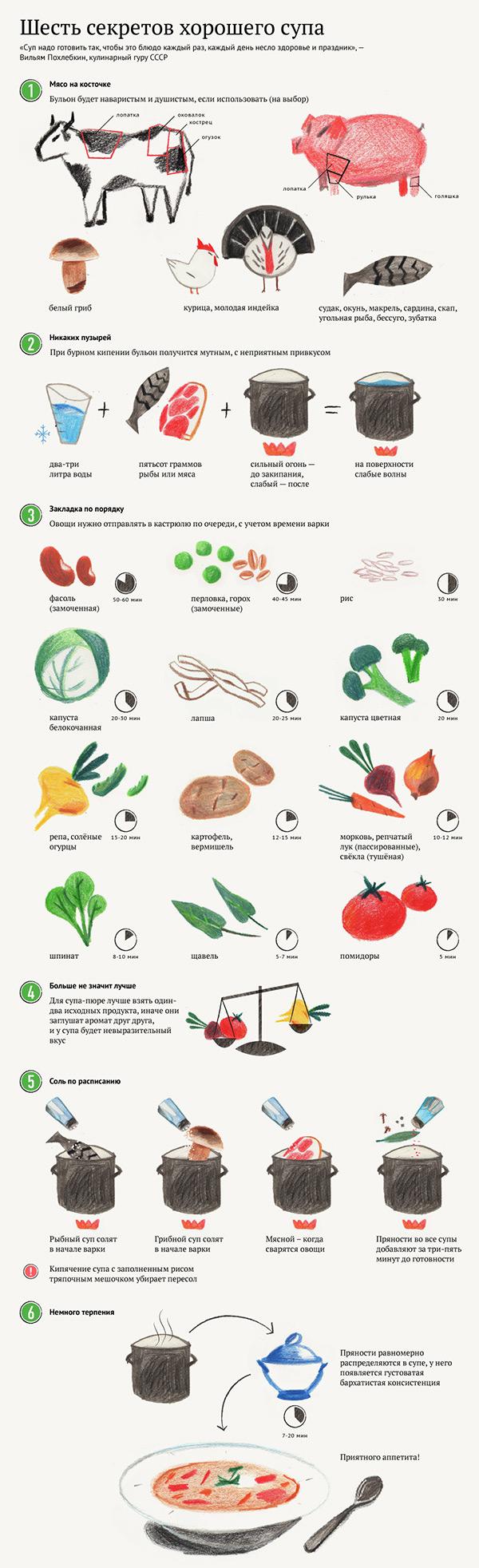 Секреты от шеф-поваров для приготовления хорошего супа