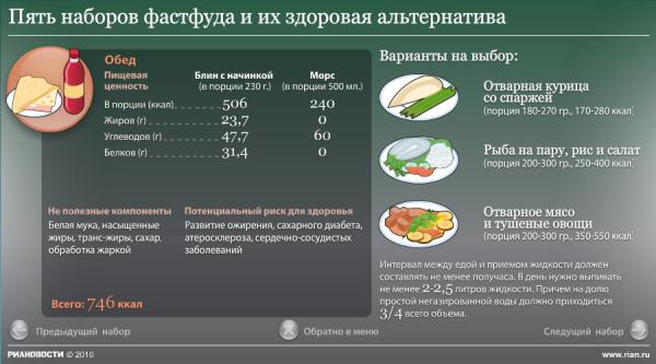Повышенных холестерин рецепты блюд при диете