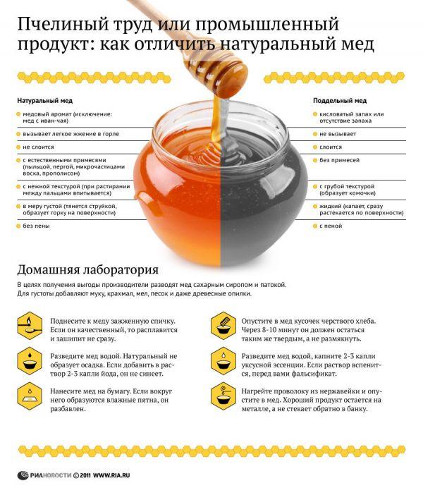 Как отличить натуральный мед от поддельного суррогата