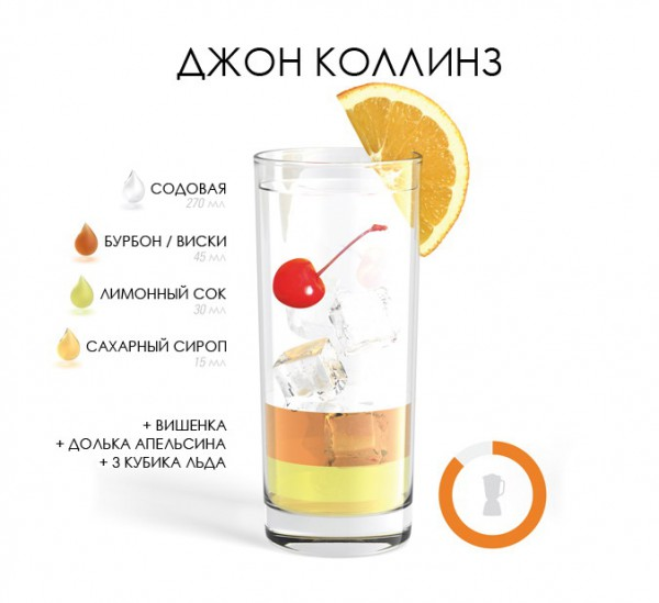 Недорогие алкогольные коктейли в домашних условиях
