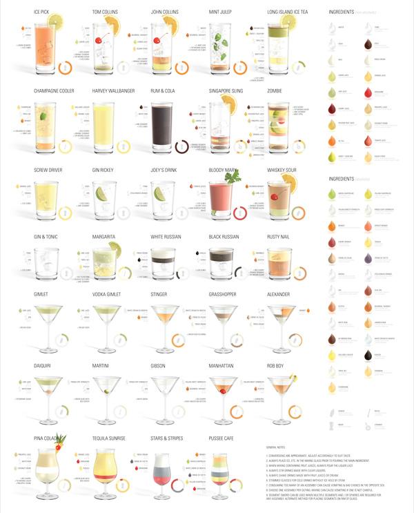 рецепты класических коктейлей