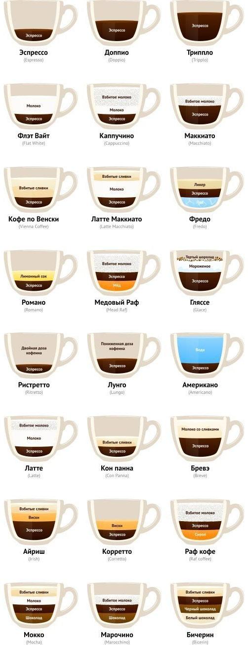 Как сделать кофейный аппарат
