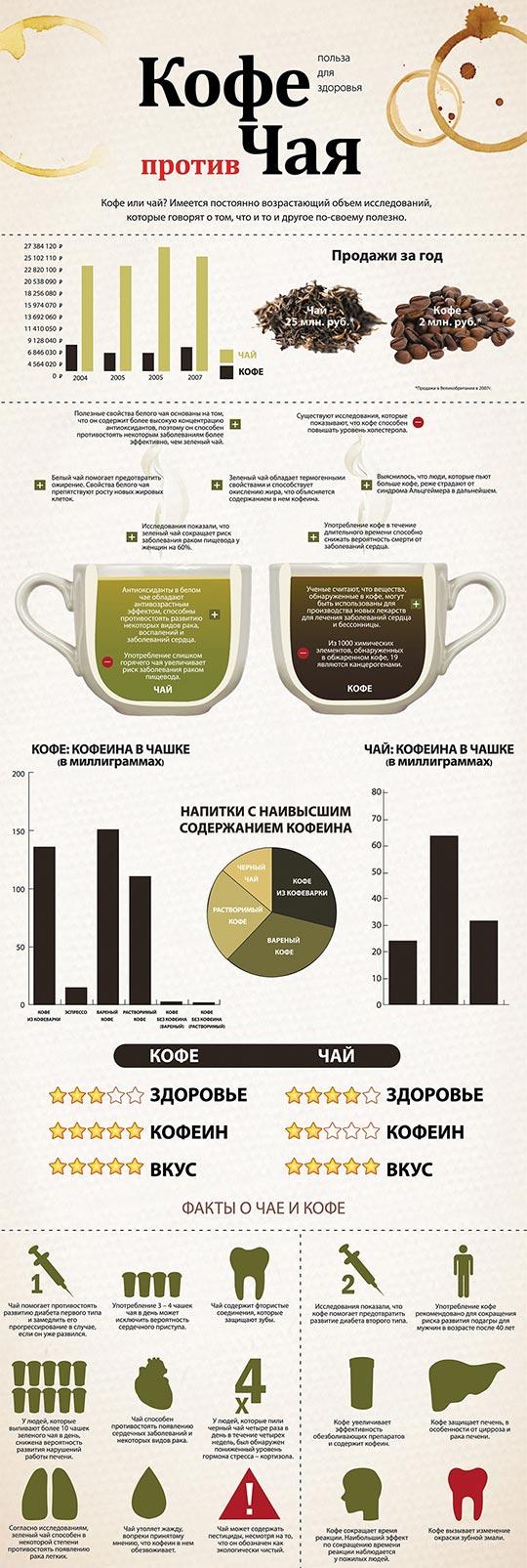 Рецепт кофе лате
