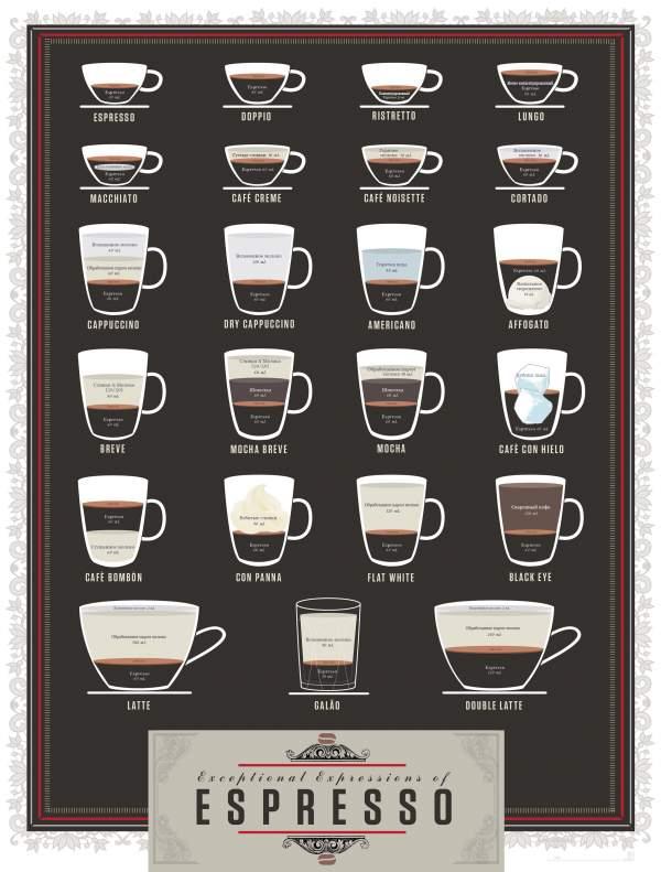 рецепты варки кофе