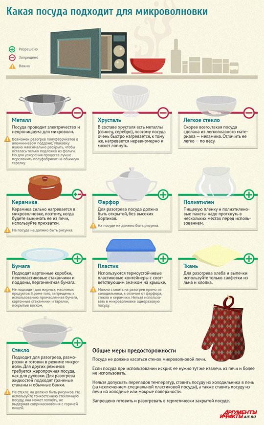 Какая посуда подходит для микроволновки (СВЧ)
