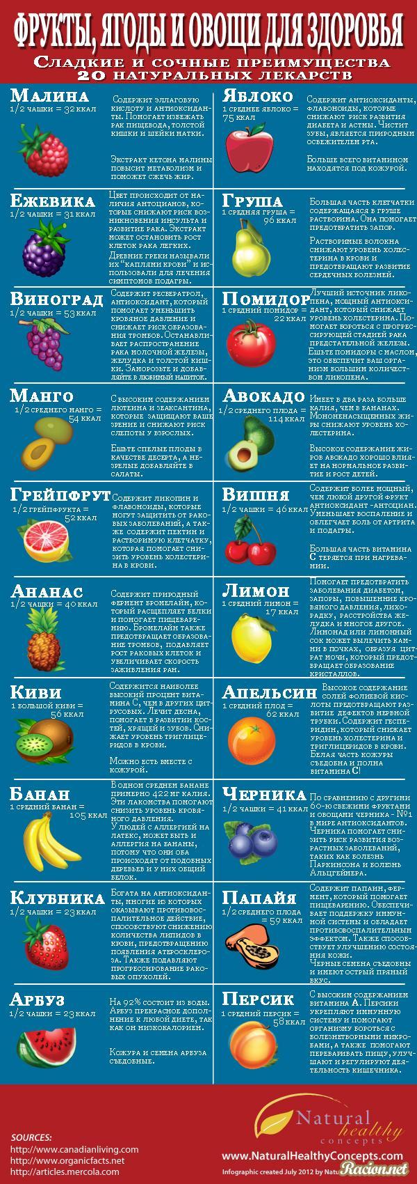 Ягоды и фрукты полезны для вашего здоровья