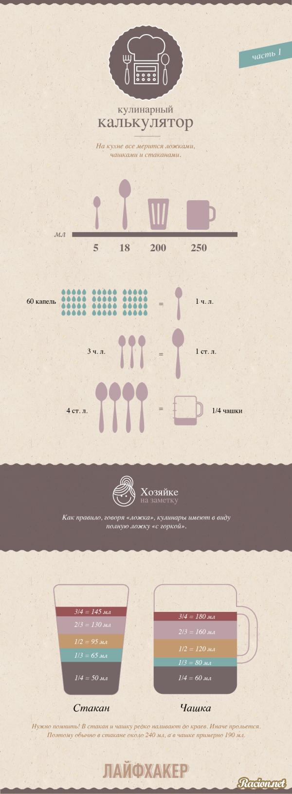 Кулинарные инфографики